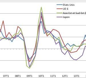 Evolution des exportations en dollars courants vers la Chine (1ert trimestre 2006 à 1er trimestre 2015) -croissance d'un trimestre par rapport au même trimestre de l'année précédente - (Sources: à partir des données Global Trade Atlas) Jean-Raphaël Chaponnière, asie21