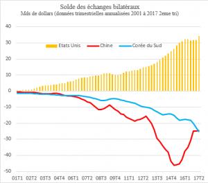 Vietnam :L'enjeu de la productivité