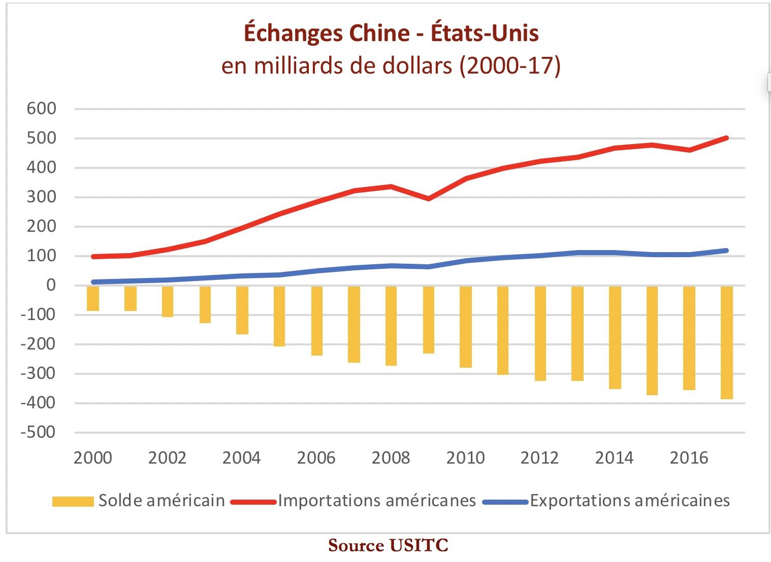 Chine – États-Unis :Un conflit en cache un autre