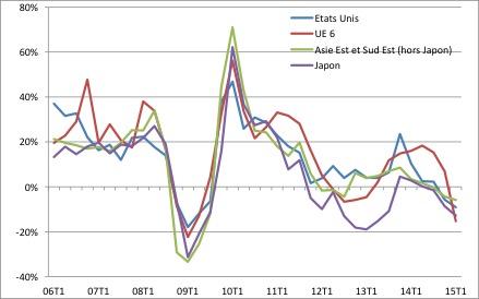 Chine – Asie:Le ralentissement