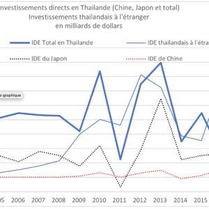 IDE Thailande, Jean-Raphaël Chaponnière, Asie21