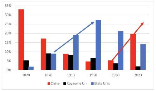 Le PIB américain inférieur au PIB chinois