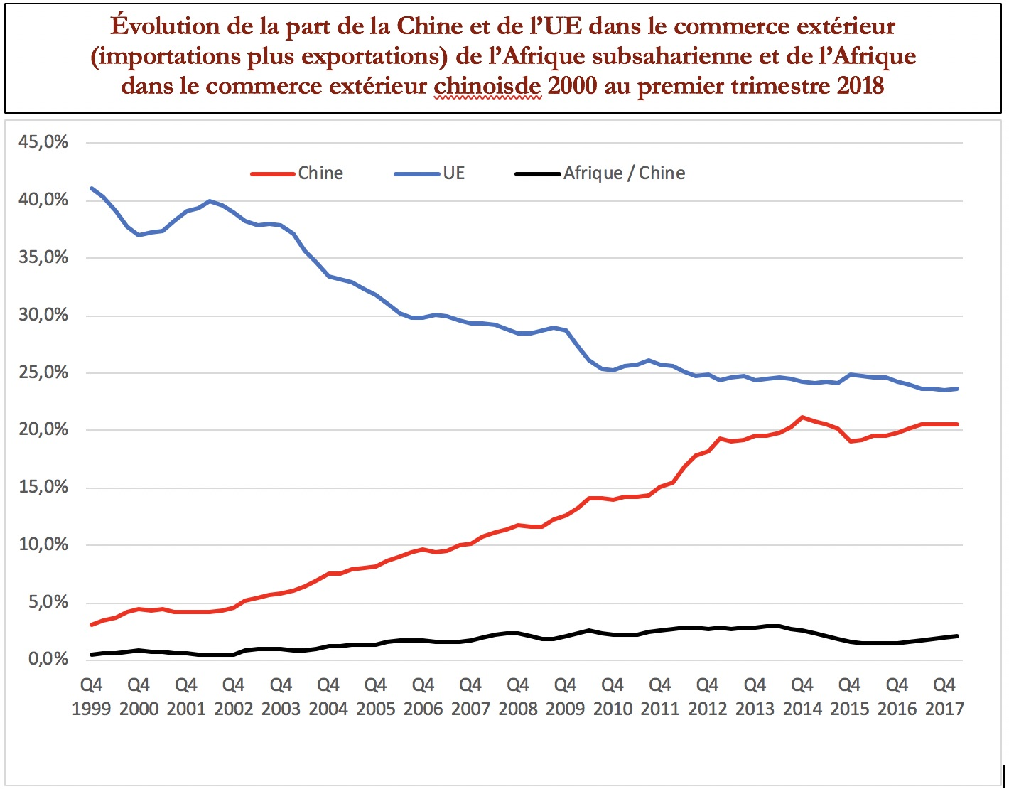 Chine – Afrique :Fatigue chinoise