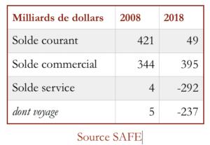 balance des paiements courants de la Chine